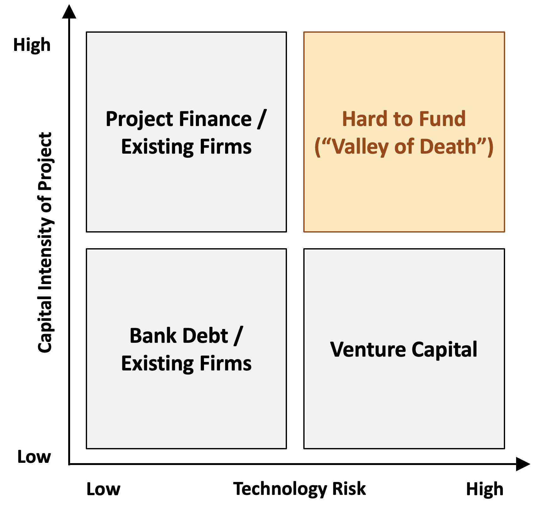 """Figure 1: The """"valley of death"""" in financing clean energy technology"""