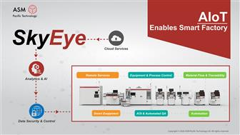 ASMPT's newly developed IIoT platform software- SkyEye is ready to drive the Smart Factory