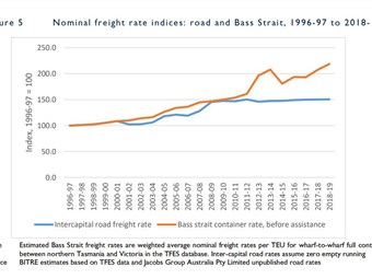Sea rate rises outstrip road in Bass Strait trade
