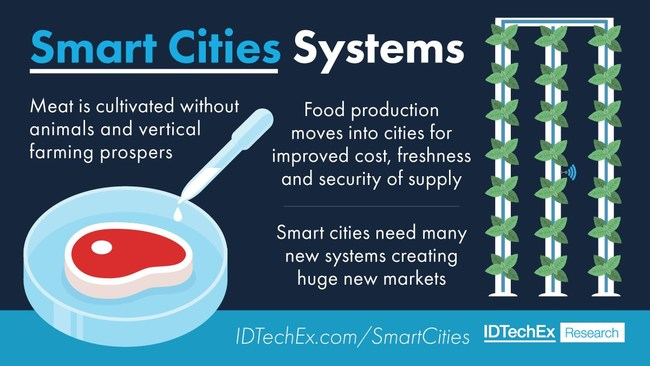 Smart Cities Systems. IDTechEx Research, www.IDTechEx.com/SmartCitiesMats (PRNewsfoto/IDTechEx)
