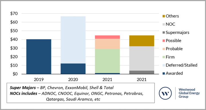 Offshore EPC investment outlook ($billions)