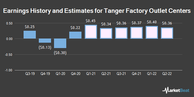 Earnings History and Estimates for Tanger Factory Outlet Centers (NYSE:SKT)
