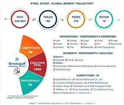 Global Steel Scrap Market